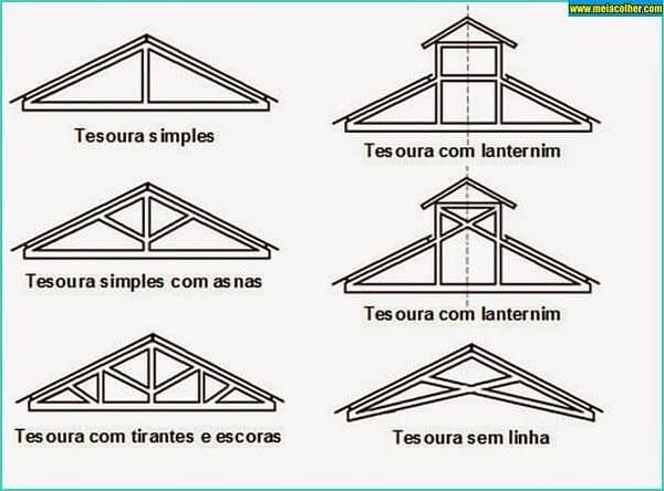 Ilustração mostrando 6 modelos de tesouras para telhado